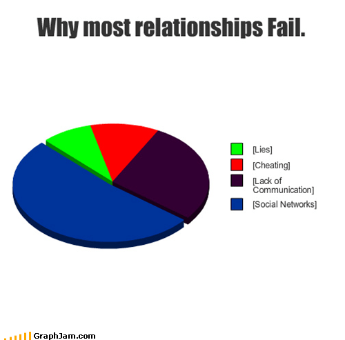 FAIL Pie Chart relationships social networks