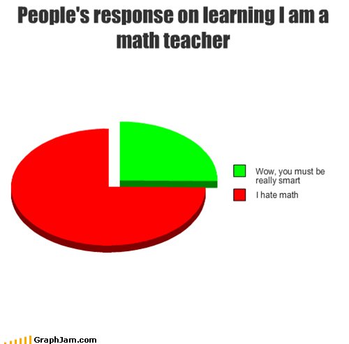 How People View Me math teacher Pie Chart teacher