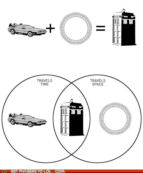 doctor who,math,space travel,Stargate,tardis,time travel,venn diagram