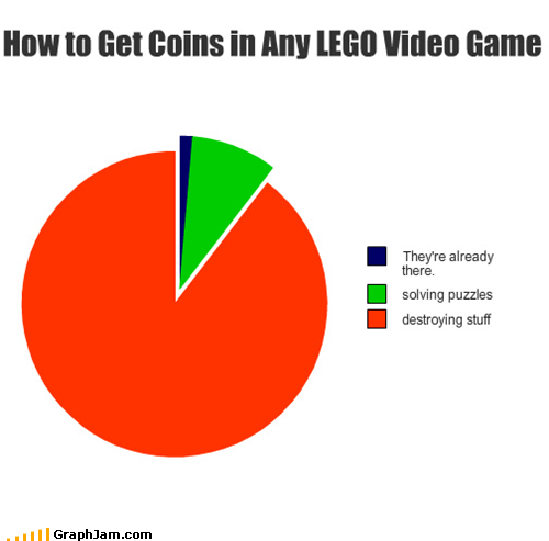 coins,legos,Pie Chart,video games