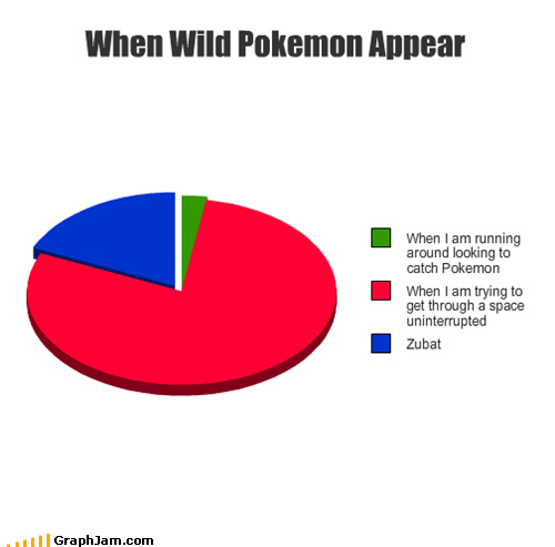 Pie Chart Pokémon video games wild