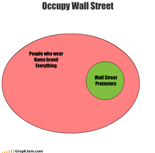 name brand,Occupy Wall Street,protesters,venn diagram