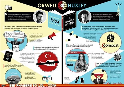 1984,aldous huxley,brave new world,dystopia,george orwell,infographic
