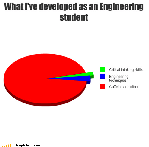 caffeine,school,addiction,college,Pie Chart,engineer
