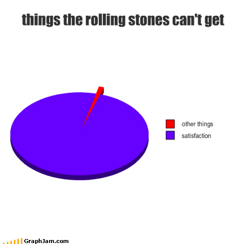 Music,Pie Chart,rolling stones,satisfaction
