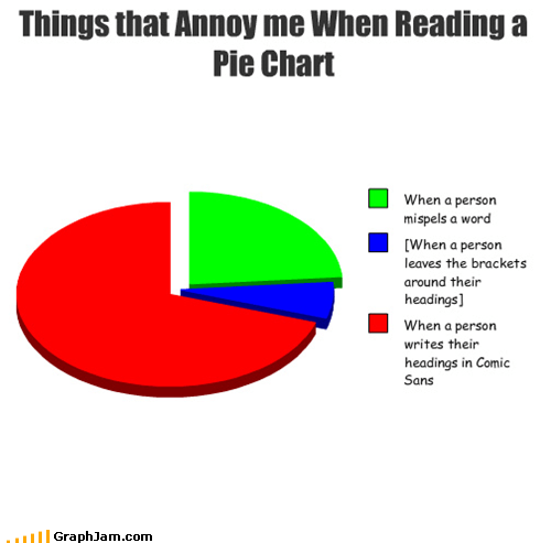 Things that Annoy me When Reading a Pie Chart