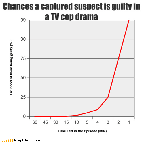 Chances a captured suspect is guilty in a TV cop drama