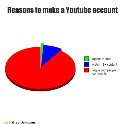 account,best of week,Bieber,dislike,Pie Chart,videos,youtube