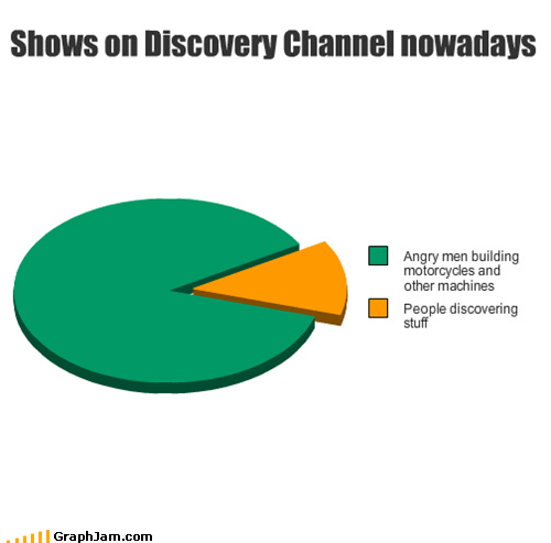 discovery channel motorcycles Pie Chart television - 5354679808