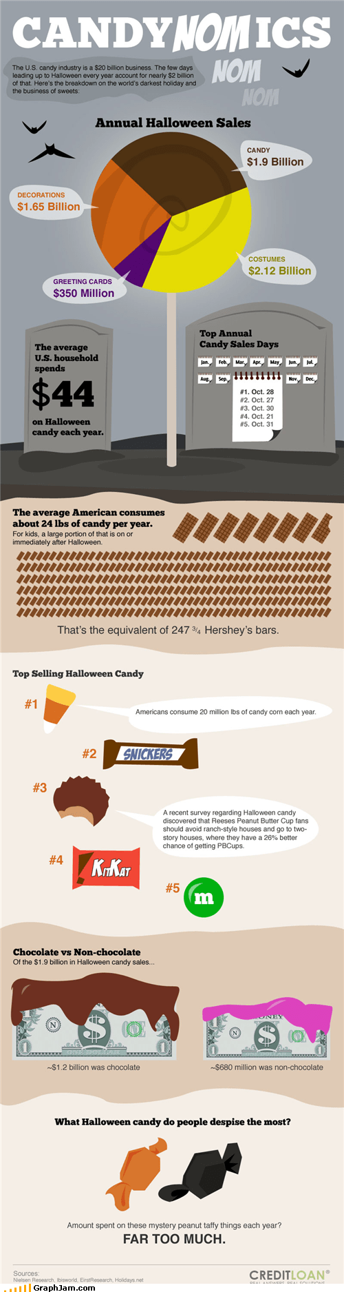 candy chocolate halloween infographic - 5355750400