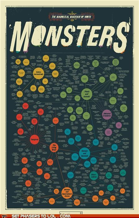 Aliens horror infographic monster movies Supernatural - 5359832832