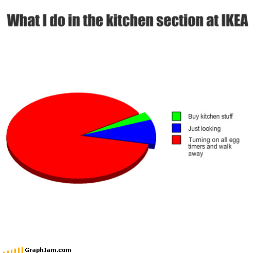 What I do in the kitchen section at IKEA