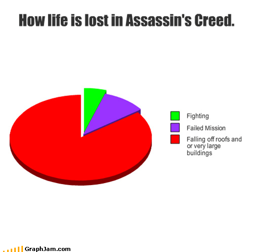 assassins creed,Pie Chart,video game