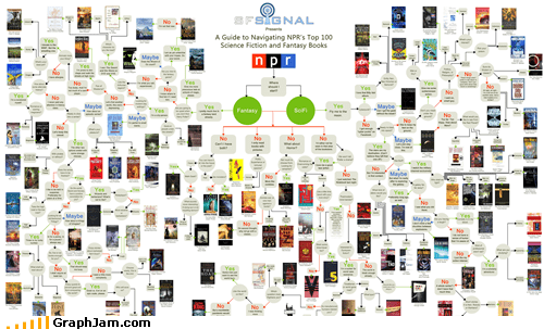 best of week books fantasy flow chart sci fi - 5361432064