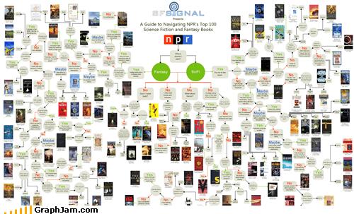 best of week books fantasy flow chart sci fi - 5361432064