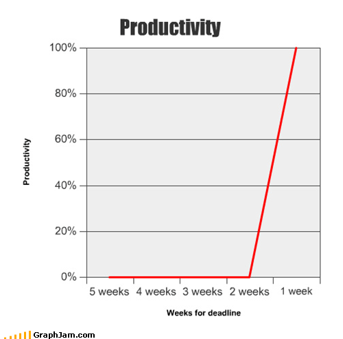 deadline Line Graph procrastination productivity work ethic - 5363057408