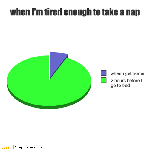 brain,sleep,nap,Pie Chart