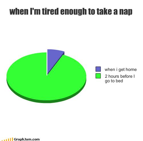 brain sleep nap Pie Chart - 5365064704