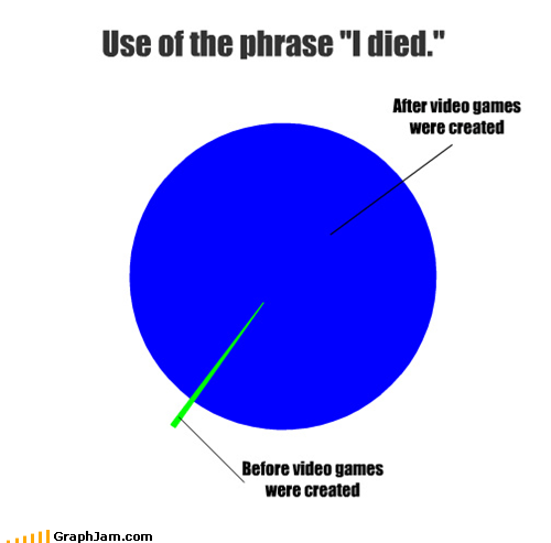 """Use of the phrase """"I died."""" After video games were created Before video games were created"""