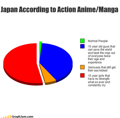 Japan According to Action Anime/Manga
