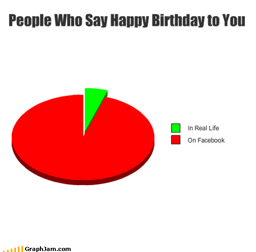 Pie Chart happy birthday facebook IRL