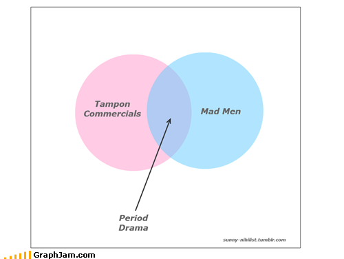 period mad men tampon venn diagram