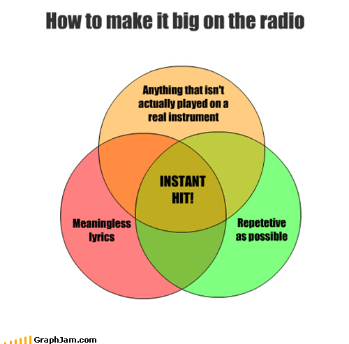 Repetetive as possible How to make it big on the radio Meaningless lyrics Anything that isn't actually played on a real instrument INSTANT HIT!