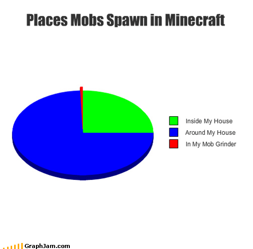 creepers minecraft Pie Chart - 5374568192
