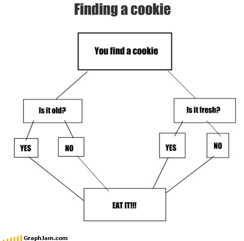 cookies,eating,flow chart,sit