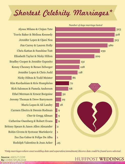 funny graph Hall of Fame infographic marriage - 5379812352