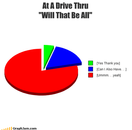 Cone-ing drive thru Pie Chart - 5380464128