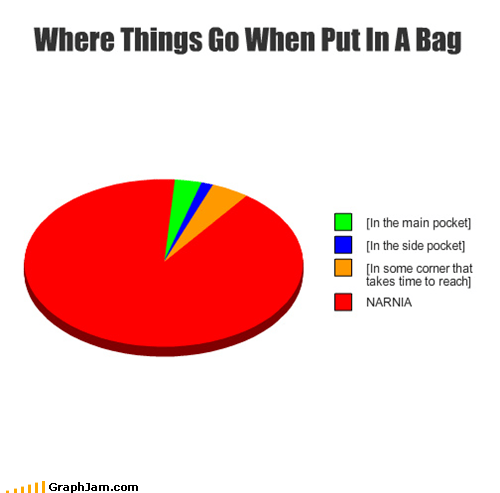Where Things Go When Put In A Bag Cleverness Here