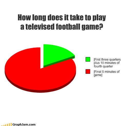 football Pie Chart slow mo sports - 5382279936