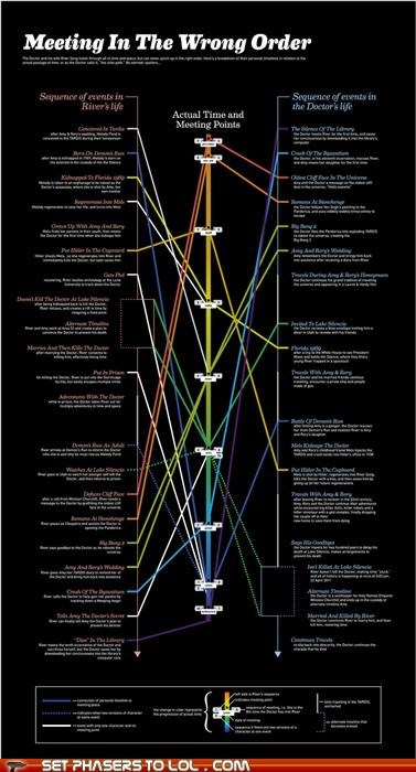 doctor who,infographic,meeting,order,River Song,the doctor,timeline