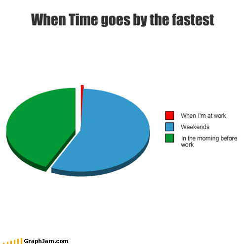 Pie Chart,time,weekend,work
