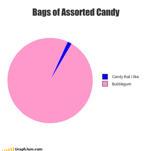 Bags of Assorted Candy
