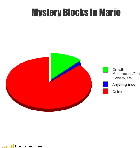 mario Pie Chart video games - 5383795456