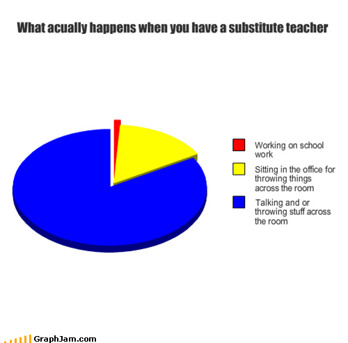 Pie Chart,school,substitute,the office