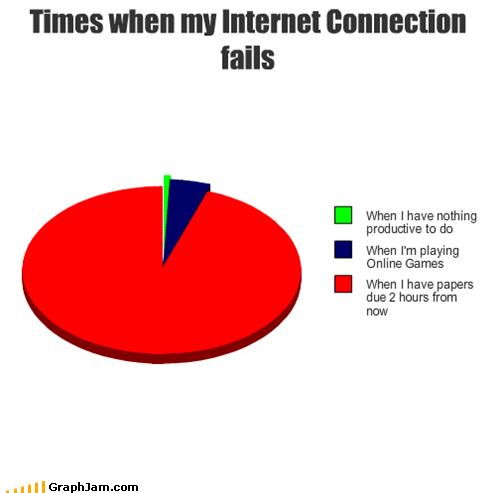 Times when my Internet Connection fails
