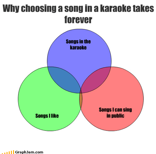 venn diagram,drinking,karaoke,picky