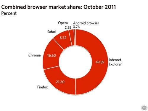 browsers,ie,internet explorer,market share,Nerd News,Tech