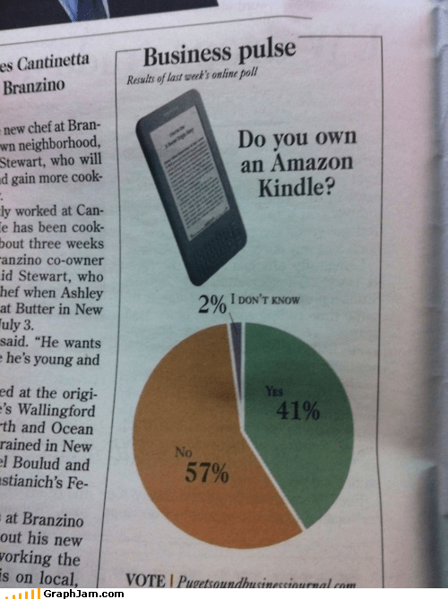 kindle,newspaper,Pie Chart,reading
