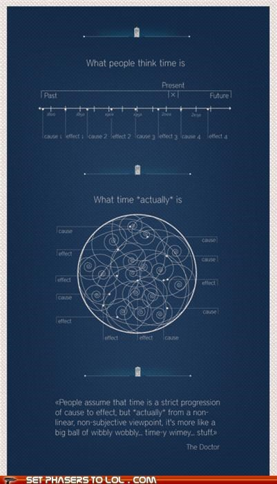art doctor who infographic quote time wibbly wobbly timey wimey