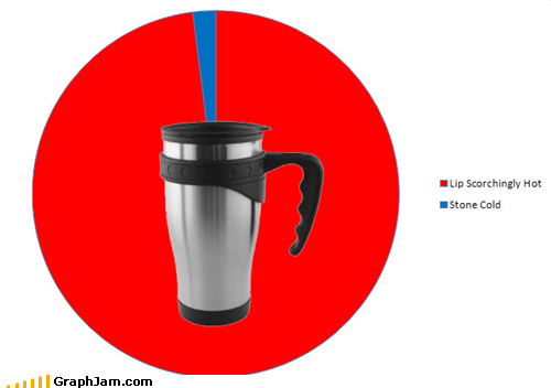 coffee,cold,hot,Pie Chart,travel mugs