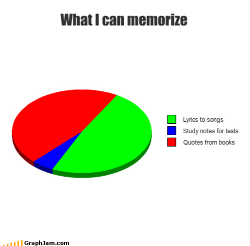 homework lyrics Pie Chart quotes school studying test - 5386987776