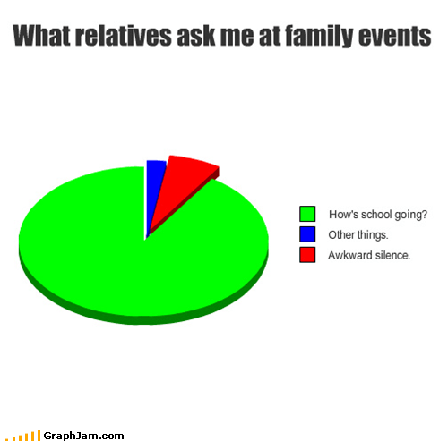 What relatives ask me at family events