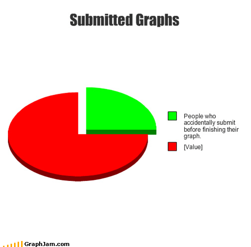 best of week,incomplete,Pie Chart,user submitted
