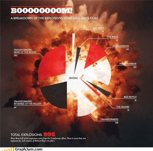 explosion,explosions,Michael Bay,Pie Chart,transformers