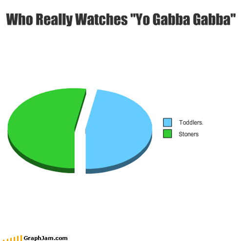 childrens tv,Pie Chart,stoners,yo gabba gabba