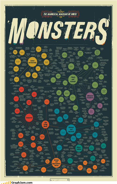 fictional infographic monster movies - 5394801152